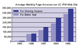 Chart of average monthly page accesses