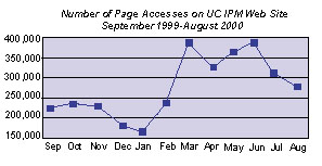 Chart of yearly page accesses'