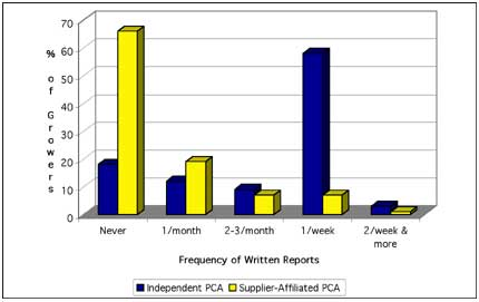 Frequency of Written Reports from PCA to Grower